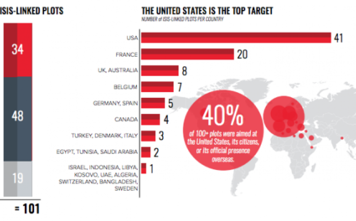 Koje su sve zemlje ugrožene od terorizma?