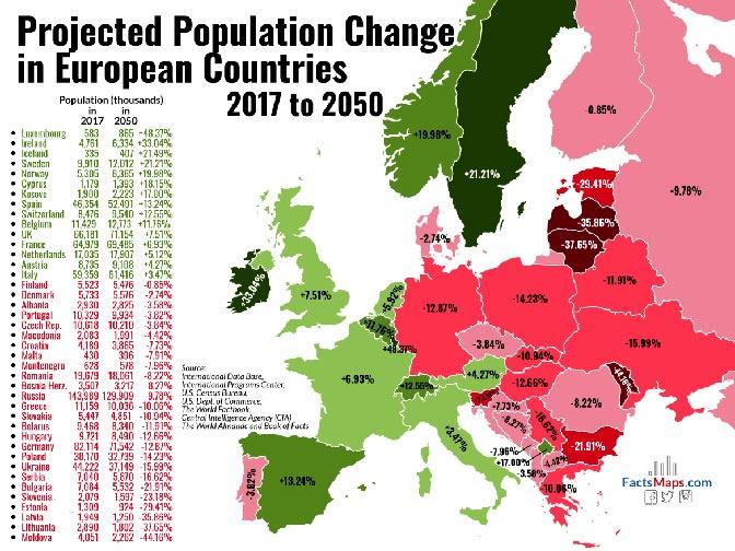 Istraživanja: Kosovo do 2050. za 17 posto veći broj – Srbija bez trećine stanovnika!