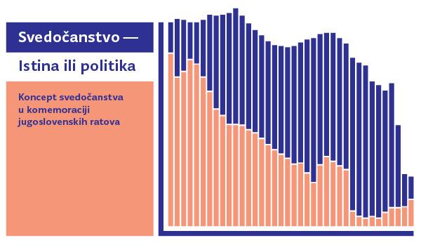 Konferencija i izložba: Koncept svedočanstva u komemoraciji Jugoslovenskih ratova