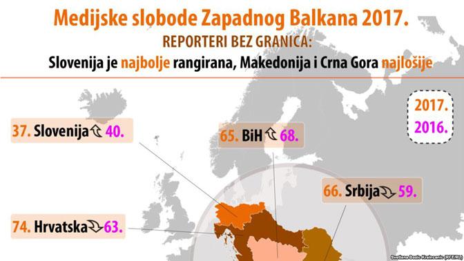 Balkan Media Assistance: Pomoć USAID-a balkanskim medijima