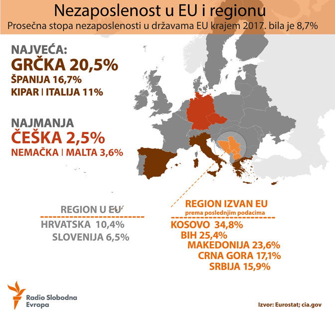 Nezaposlenost u EU i regionu