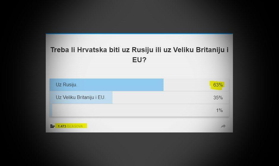 Anketa: Hrvati više veruju Rusiji nego Velikoj Britaniji i EU