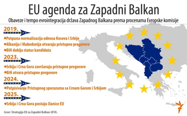 Čekajući Samit : ubrizgavanje nove energije između EU i Zapadnog Balkana