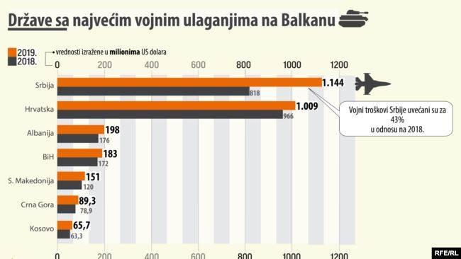 SIPRI: Srbija prva zemlja na Balkanu po oružju!